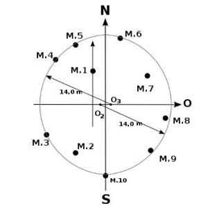 геометрия менгиров-эллипс