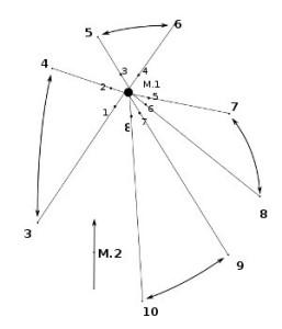 геометрия пар менгир-столб