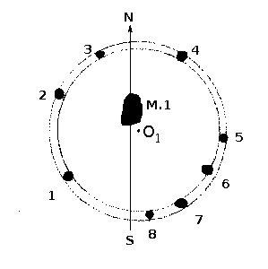геометрия столбовых ямок